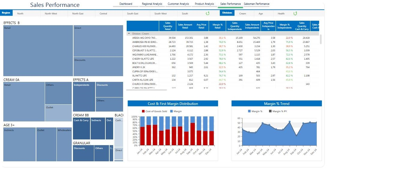 analisi cliente board software di business intelligence