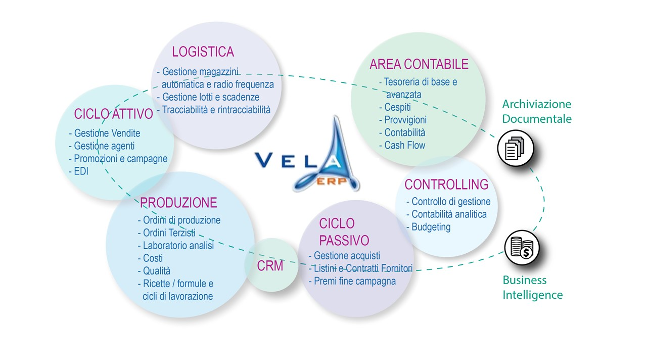 Vela ERP software gestionale aziendale completo