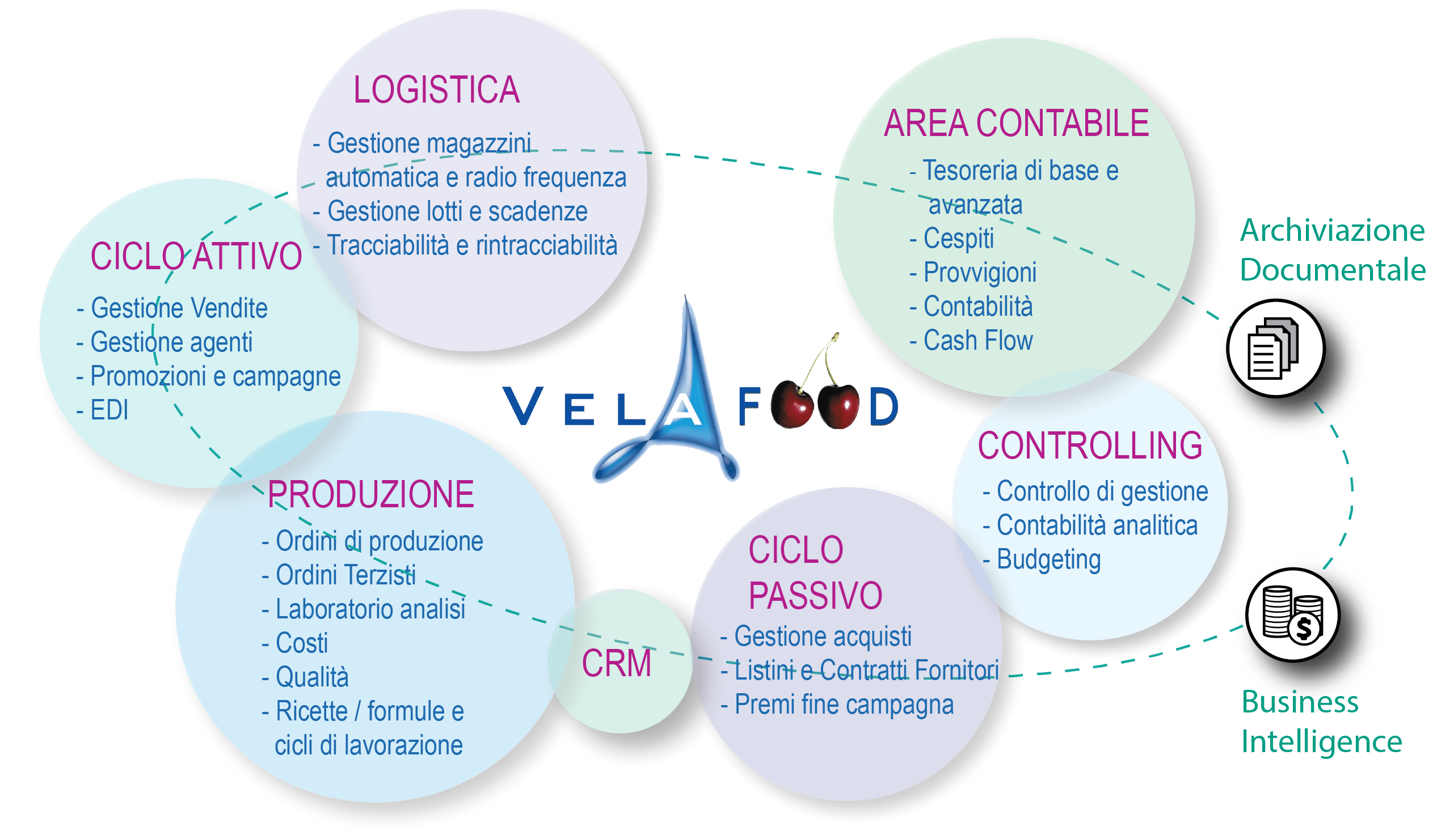 vela-food-software-gestionale-settore-alimentare